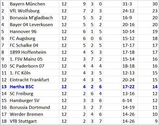 1. FC Köln Hertha BSC Valentin Stocker
