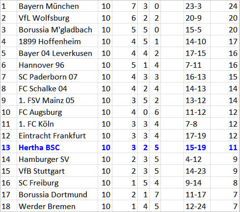 SC Paderborn 07 besiegt den Bundesligaetablierer Hertha BSC