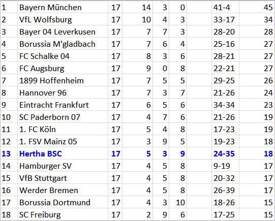 Albtraum John Anthony Brooks Hertha BSC TSG 1899 Hoffenheim