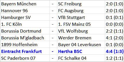 Fußball-Thriller Eintracht Frankfurt Hertha BSC