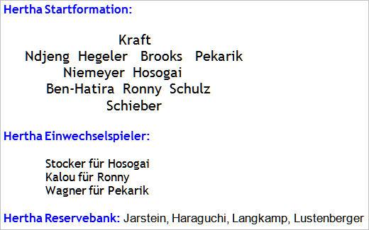 Dezember 2014 - Mannschaftsaufstellung Hertha BSC - TSG 1899 Hoffenheim
