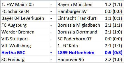 Rumpftruppe auf dem Zahnfleisch Hertha BSC TSG 1899 Hoffenheim