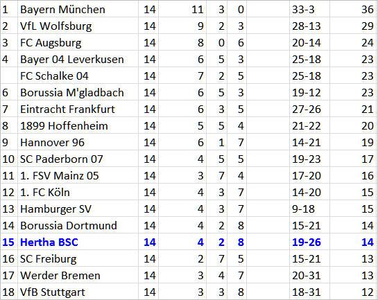 Überlebenskampfliga Borussia Mönchengladbach Hertha BSC