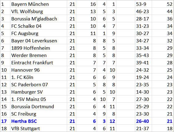 6-Punkte-Spiel Hertha BSC SC Freiburg