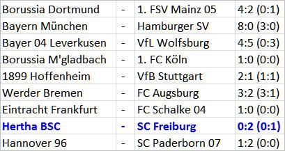Trainergespann Pal Dardai Rainer Widmayer Hertha BSC SC Freiburg