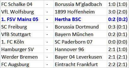 1. FSV Mainz 05 - Hertha BSC Valentin Stocker wie entfesselt