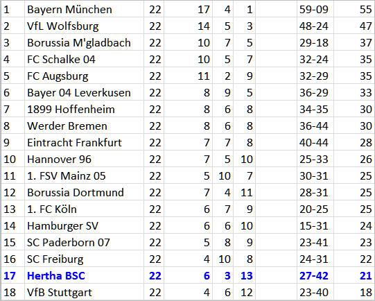 VfL Wolfsburg Hertha BSC Halskrause Abstiegssumpf