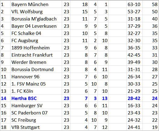 Matchwinner Goalgetter Salomon Kalou Hertha BSC FC Augsburg