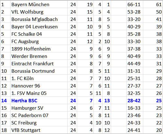 Sinnbild Torwart Thomas Kraft Hertha BSC VfB Stuttgart