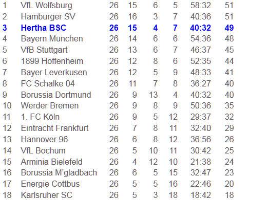 Bundesliga-Tabelle 26. Spieltag 2009