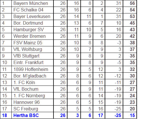 Bundesliga-Tabelle 26. Spieltag 2010