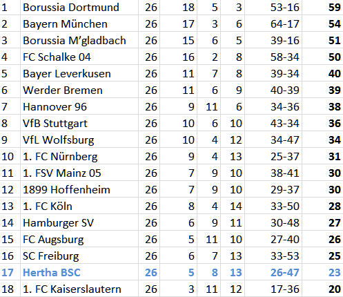 Bundesliga-Tabelle 26. Spieltag 2012