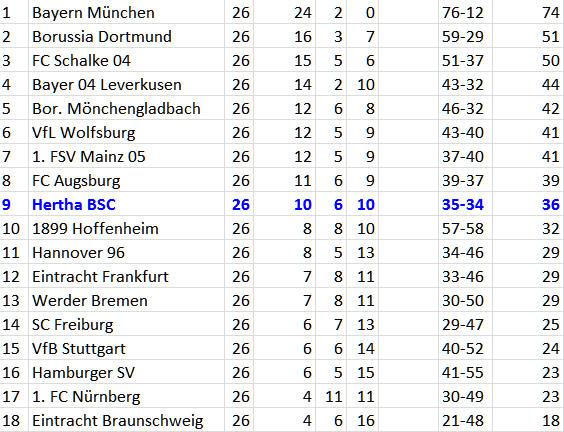 Bundesliga-Tabelle 26. Spieltag 2014