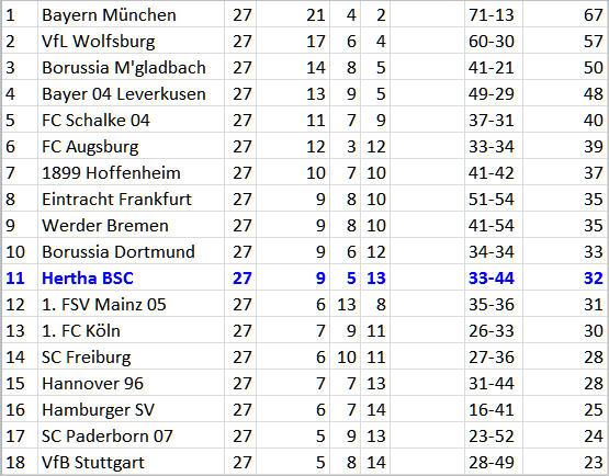 Catenaccio Trainer Pal Dardai Hertha BSC - SC Paderborn 07