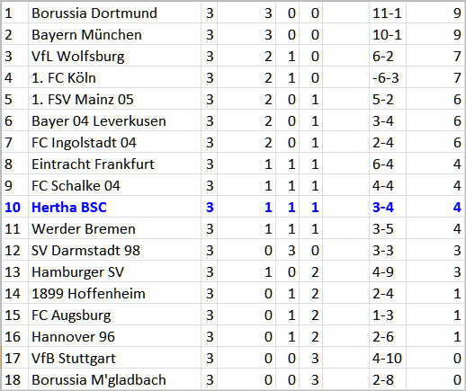 Hertha-Trainer Pal Dardai Borussia Dortmund – Hertha BSC