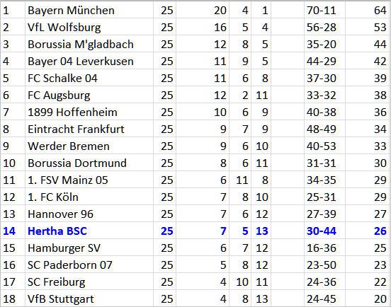 Königstransfer Valentin Stocker Hertha BSC FC Schalke 04
