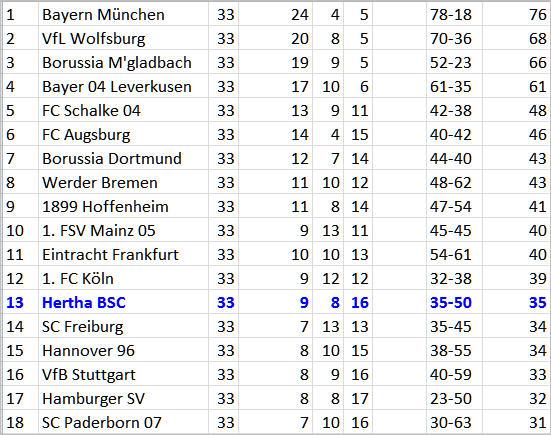 Matchball Rechenschieber Hertha BSC Eintracht Frankfurt