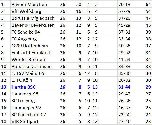 Matchwinner Sebastian Langkamp Hamburger SV Hertha BSC