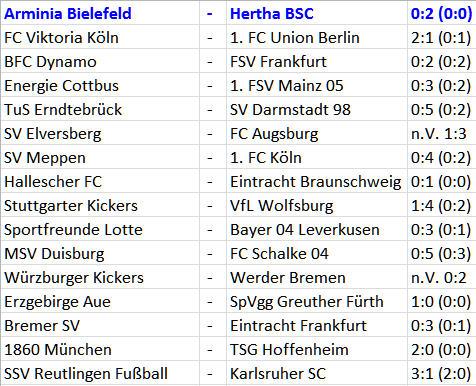 1. Runde DFB-Pokal 2015-16 Arminia Bielefeld - Hertha BSC 1