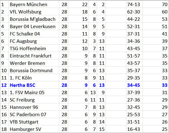 Seitfallzieher Valentin Stocker Hertha BSC Hannover 96