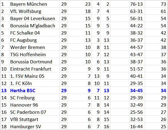 Hertha-Serie 7 Spiele ungeschlagen 1. FC Köln