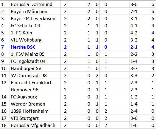 Valentin Stocker Kracher Hertha BSC Werder Bremen
