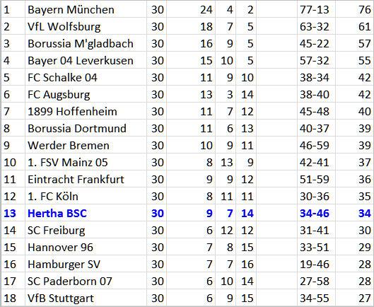 Welttorhüter Manuel Neuer Nico Schulz Bayern München Hertha BSCbsc
