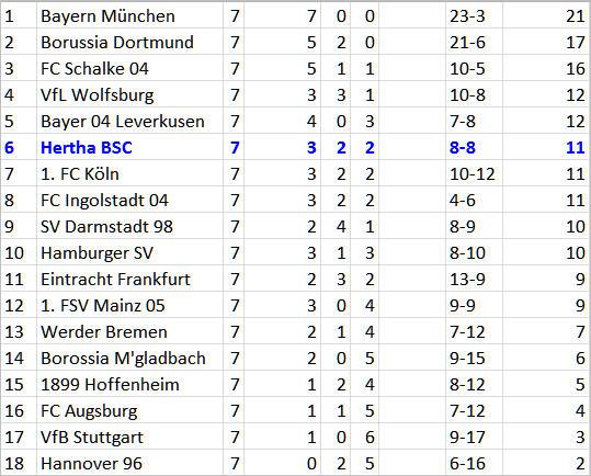 Eintracht Frankfurt Hertha BSC Trainer Pal Dardai Rainer Widmayer