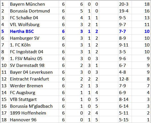 Super-Sommer-Transfers Manager Michael Preetz Hertha BSC 1. FC Köln