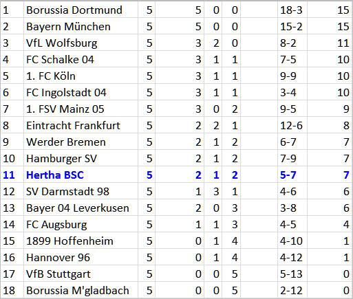 VfL Wolfsburg - Hertha BSC Kader am Limit