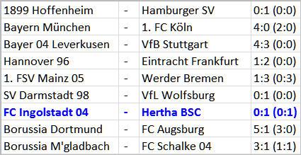 FC Ingolstadt 04 Hertha BSC dreckiger Auswärtsssieg