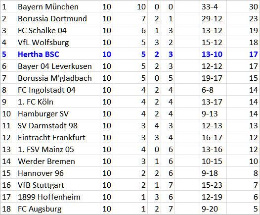 FC Ingolstadt 04 Hertha BSC Mitchell Weiser Dropkick-Tor