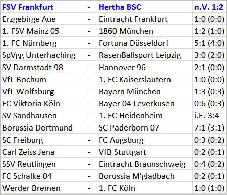 FSV Frankfurt Hertha BSC Salomon Kalou Matchwinner DFB-Pokal