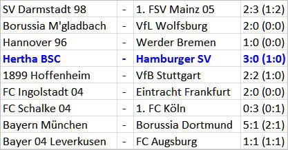 Pal Dardai setzt auf Doppelspitze Hertha BSC Hamburger SV