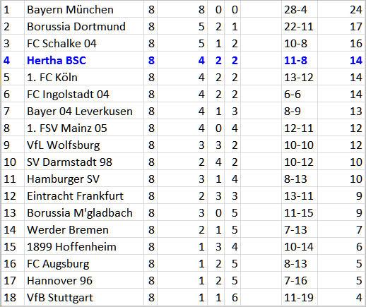 Vedad Ibisevic Doppelschlag Hertha BSC Hamburger SV