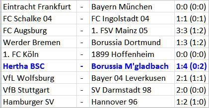 Elfmetertor Alexander Baumjohann Hertha BSC Borussia Mönchengladbach