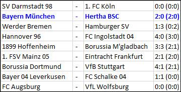 FC Bayern München Hertha BSC Tolga Cigerci
