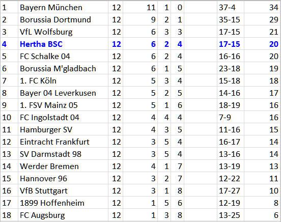 Pal Dardai Pressingmaschine Hannover 96 Hertha BSC