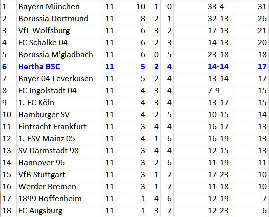 Salomon Kalou üble Platzwunde Hertha BSC Borussia Mönchengladbach