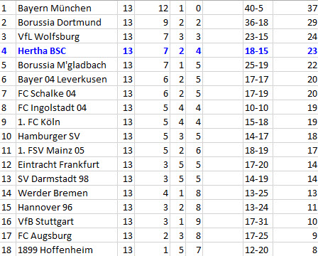Schneegestöber Hawk-Eye Hertha BSC TSG 1899 Hoffenheim