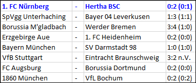 ergebnisse-achtelfinale-dfb-pokal-2015-16