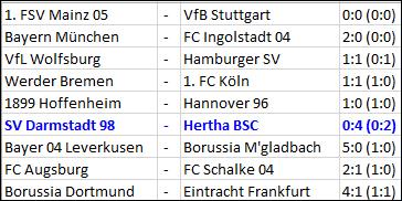 Marvin Plattenhardt Freistoß Hertha BSC SV Darmstadt 98