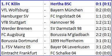 Niklas Stark 1. FC Köln - Hertha BSC