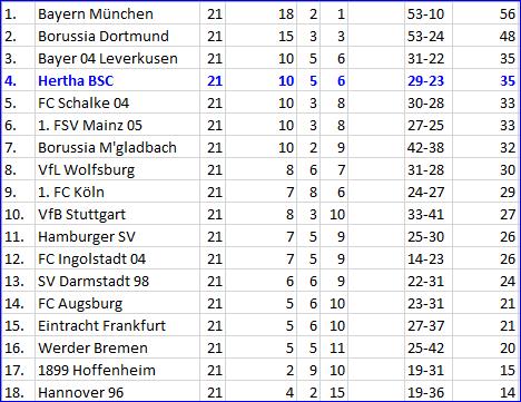 VfB Stuttgart Hertha BSC Höhenflug zuende?