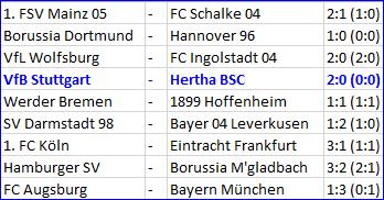 VfB Stuttgart Hertha BSC Mitchell Weiser Salomon Kalou fehlten