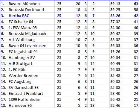 Hertha-Schlappe bei den Rothosen Hamburger SV - Hertha BSC