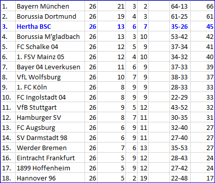 Tolga Cigerci Leistungsexplosion Hertha BSC - FC Schalke 04