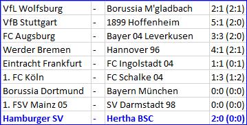 Tribut an die Englische Woche Hamburger SV - Hertha BSC
