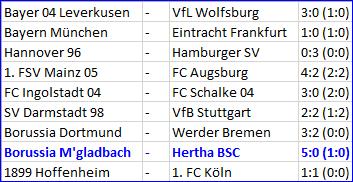 Borussia Mönchengladbach - Hertha BSC - 5:0 Fauxpas Torhüter Rune Jarste