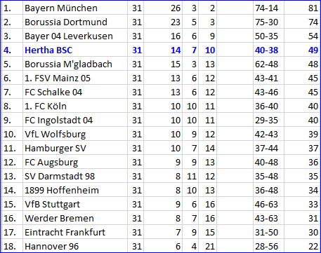 Spielgestalter Mitchell Weiser Hertha BSC - Bayern München